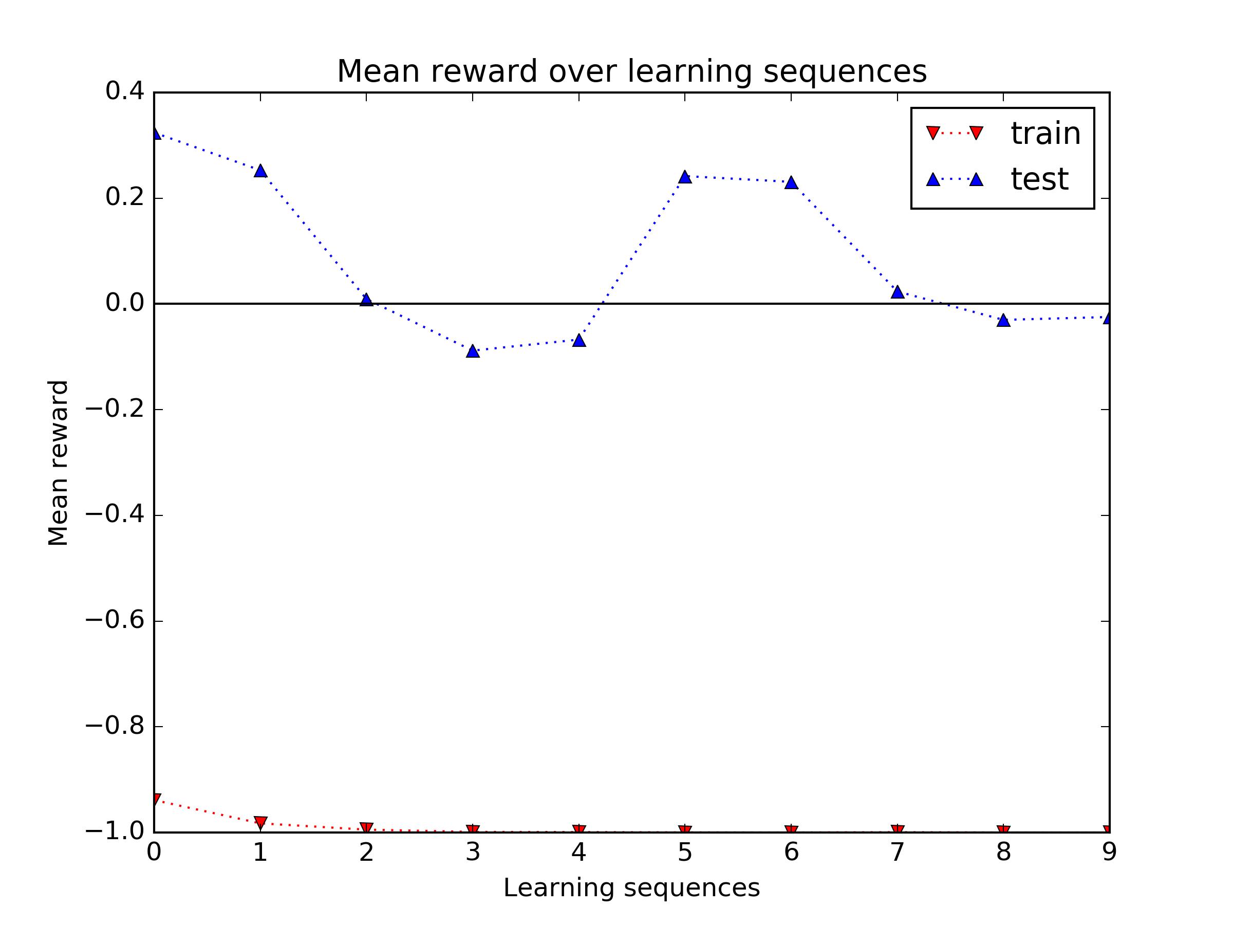Lors de l'adaptation, le reward moyen oscille entre 0.3 et -0.1 alors que le reward moyen lors de l'apprentissage est de -1.